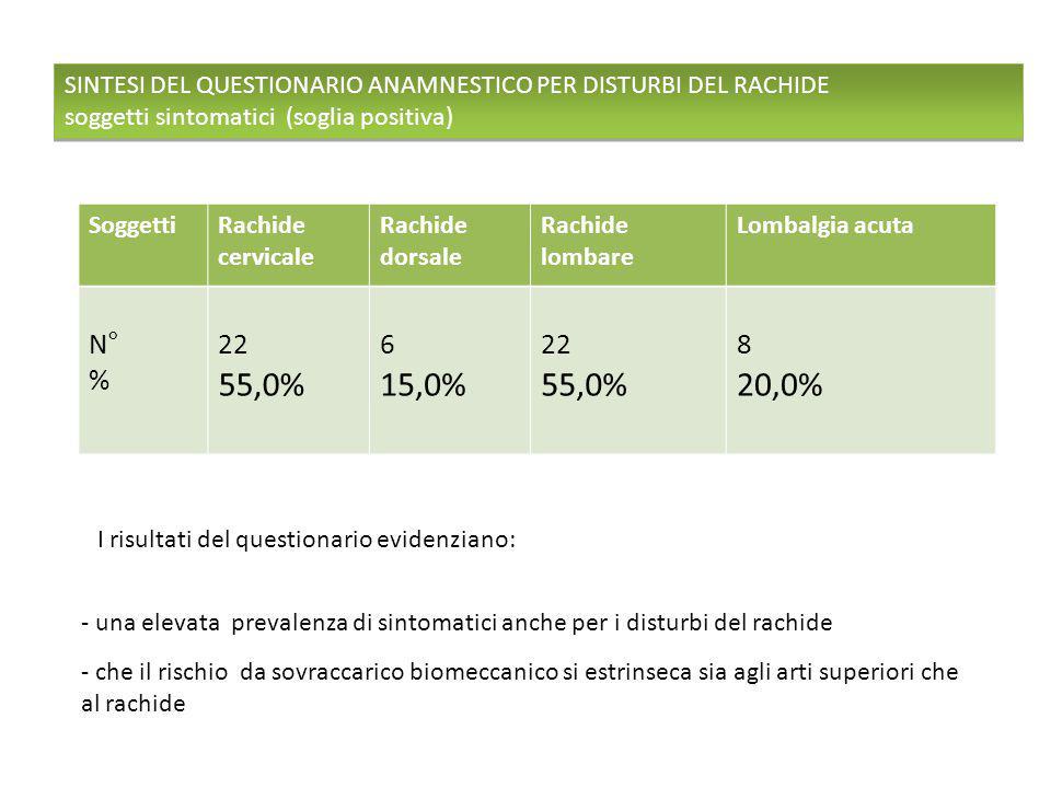 Soggetti Rachide cervicale Rachide dorsale Rachide lombare Lombalgia acuta N° % 22 55,0% 6 15,0% 22 55,0% 8 20,0% SINTESI DEL QUESTIONARIO ANAMNESTICO