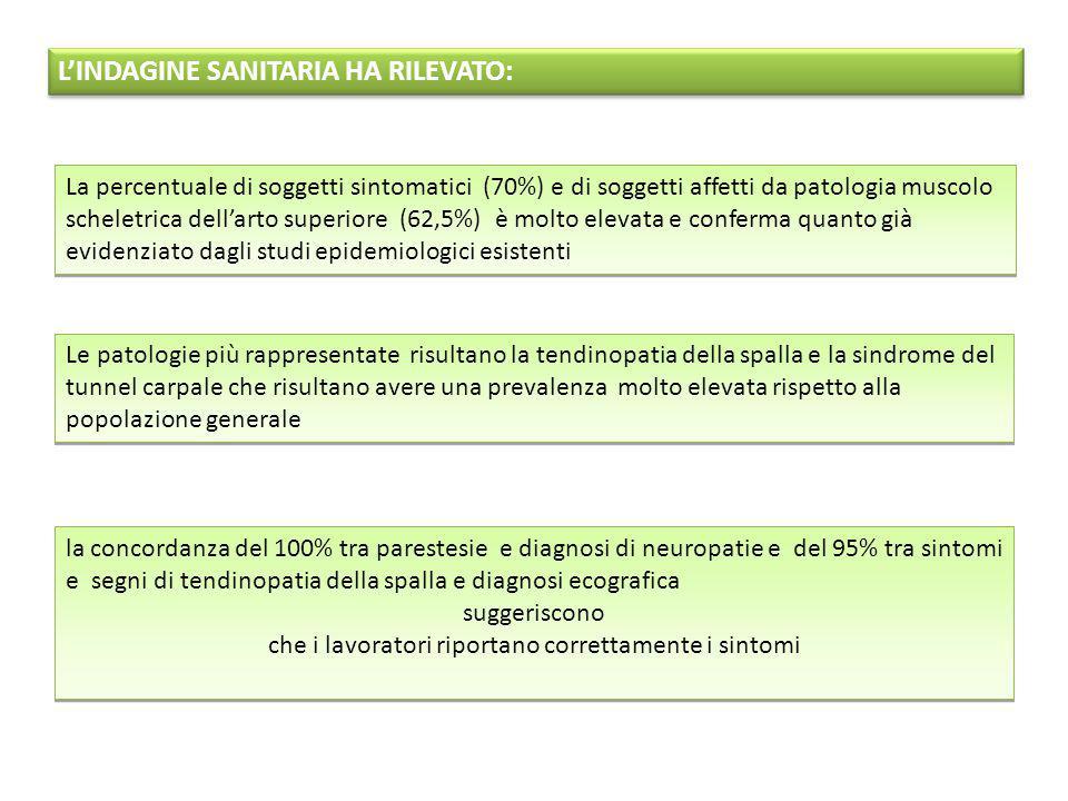 L'INDAGINE SANITARIA HA RILEVATO: La percentuale di soggetti sintomatici (70%) e di soggetti affetti da patologia muscolo scheletrica dell'arto superi