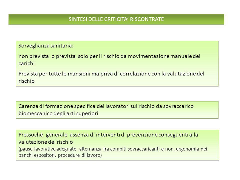 Sorveglianza sanitaria: non prevista o prevista solo per il rischio da movimentazione manuale dei carichi Prevista per tutte le mansioni ma priva di c