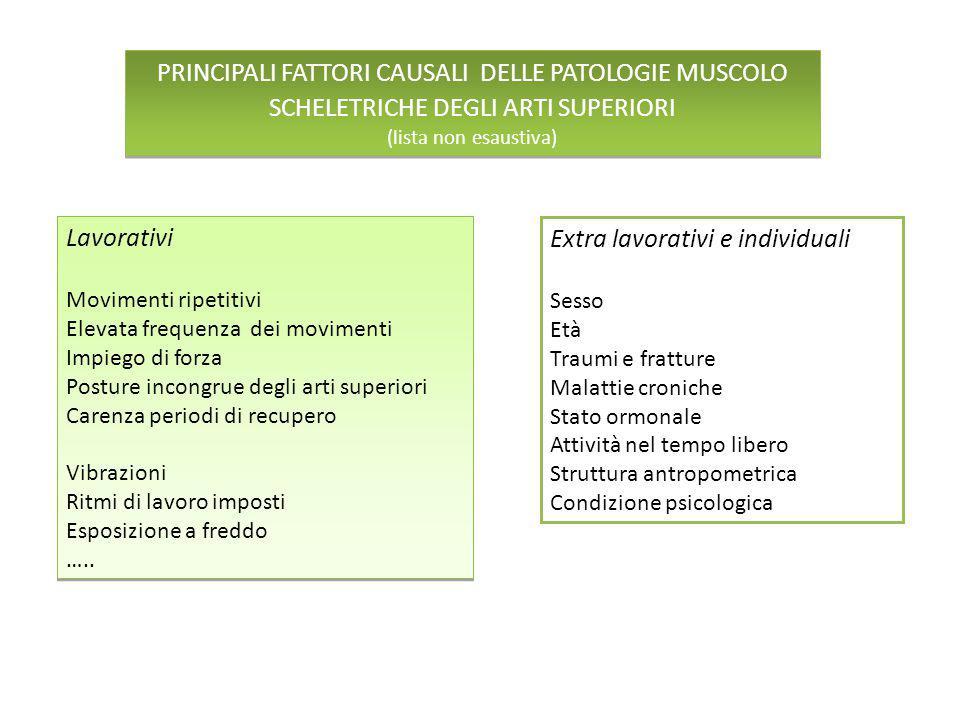 PRINCIPALI FATTORI CAUSALI DELLE PATOLOGIE MUSCOLO SCHELETRICHE DEGLI ARTI SUPERIORI (lista non esaustiva) PRINCIPALI FATTORI CAUSALI DELLE PATOLOGIE
