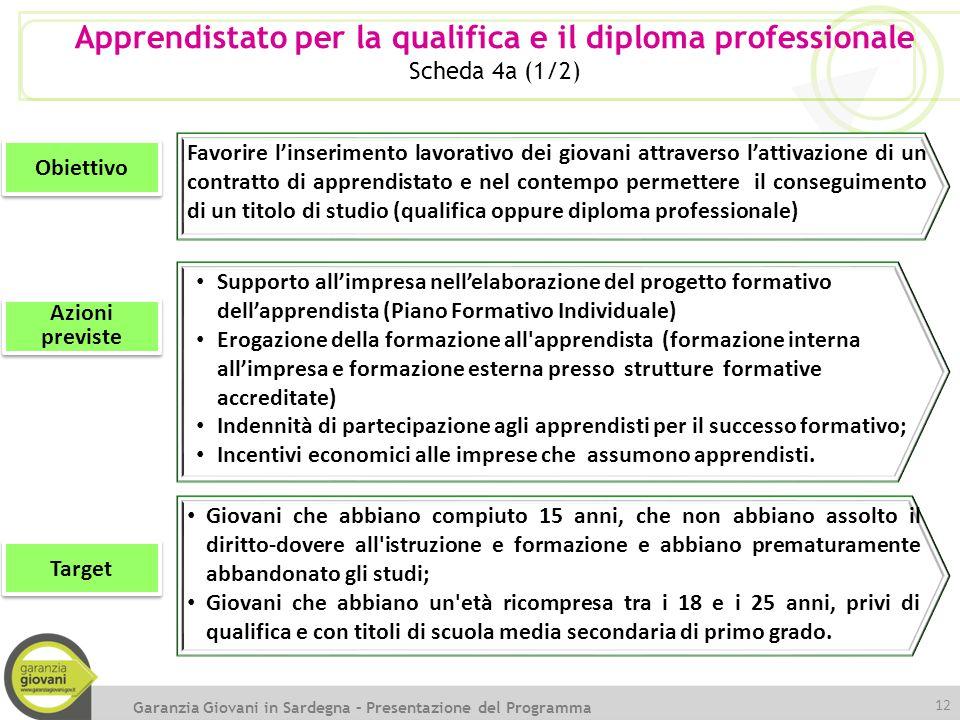 Apprendistato per la qualifica e il diploma professionale Scheda 4a (1/2) Obiettivo Azioni previste Target Favorire l'inserimento lavorativo dei giova