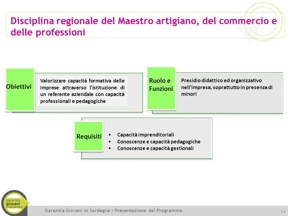Disciplina regionale del Maestro artigiano, del commercio e delle professioni Obiettivi Ruolo e Funzioni Requisiti Presidio didattico ed organizzativo