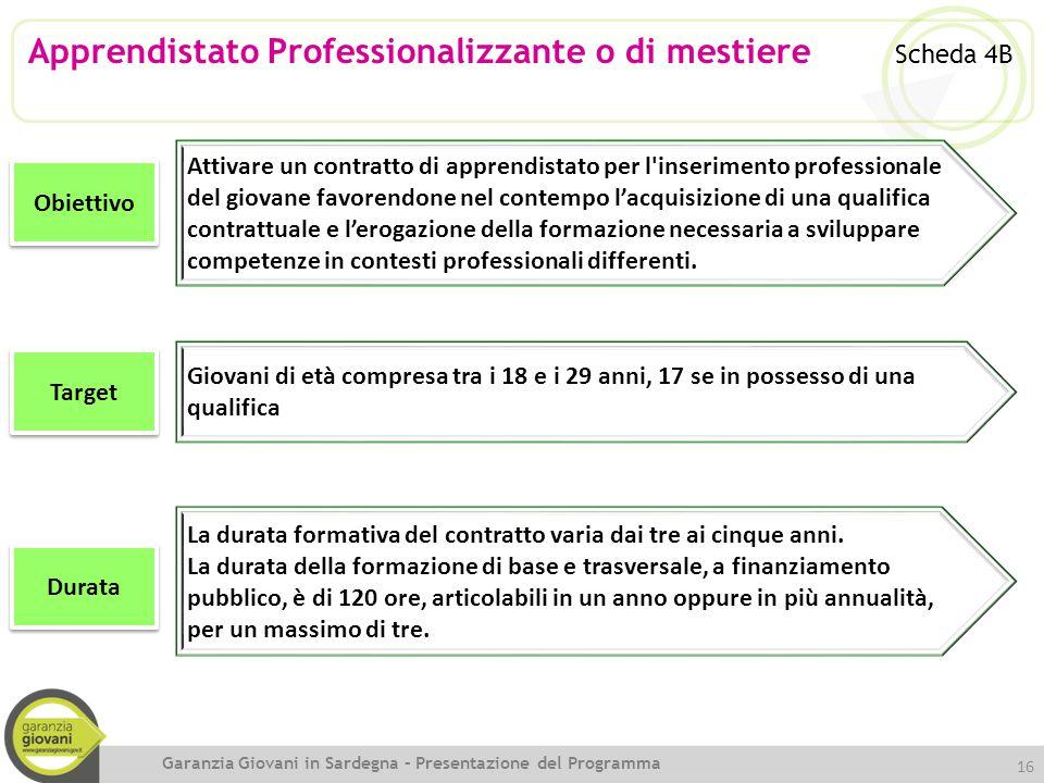 Apprendistato Professionalizzante o di mestiere Scheda 4B Obiettivo Attivare un contratto di apprendistato per l'inserimento professionale del giovane