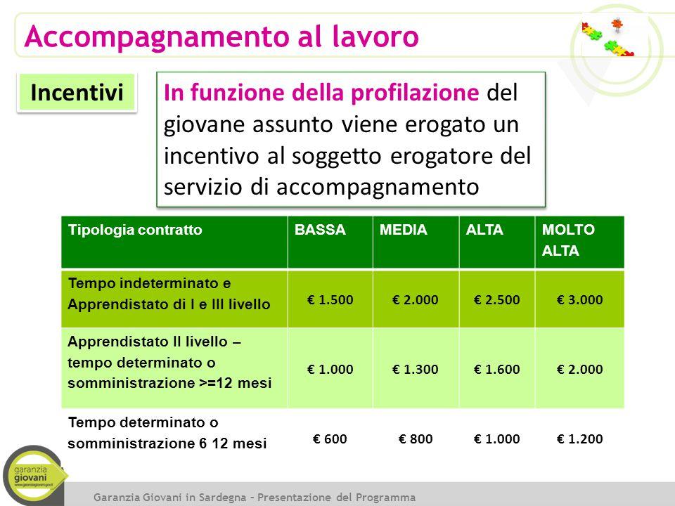 Accompagnamento al lavoro Incentivi Tipologia contrattoBASSAMEDIAALTA MOLTO ALTA Tempo indeterminato e Apprendistato di I e III livello € 1.500€ 2.000