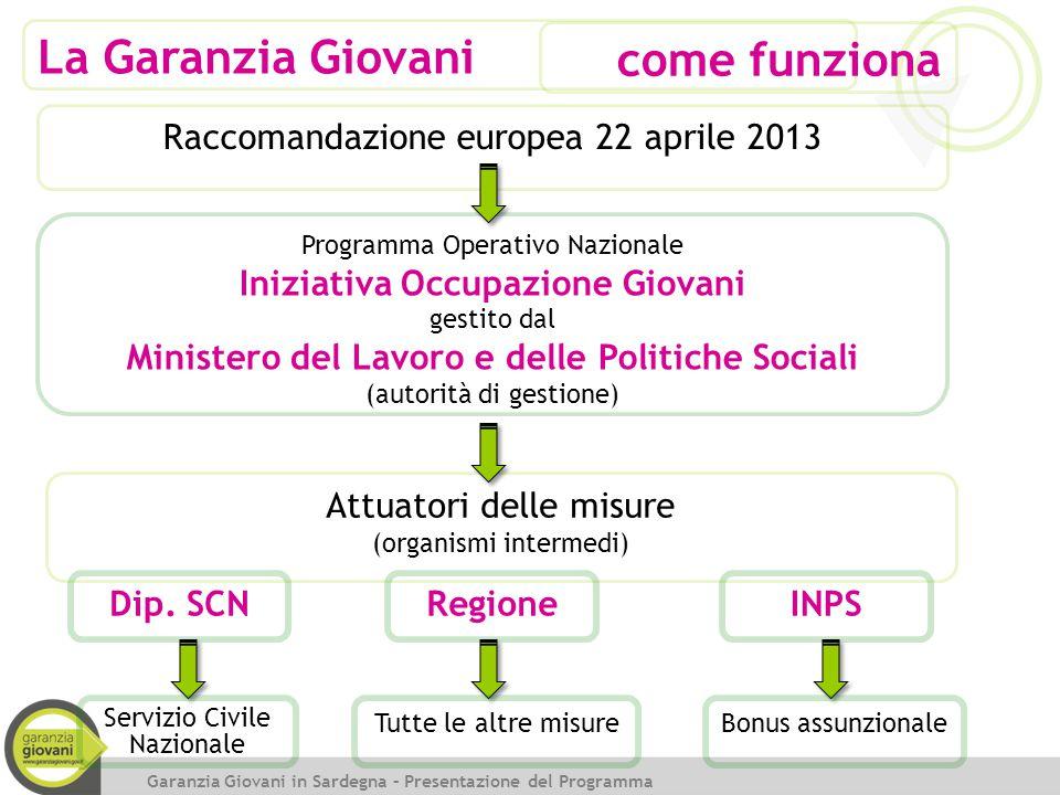 La Garanzia Giovani come funziona Raccomandazione europea 22 aprile 2013 Programma Operativo Nazionale Iniziativa Occupazione Giovani gestito dal Mini