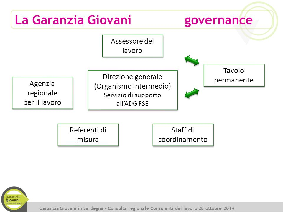 9 Garanzia Giovani in Sardegna – Presentazione del Programma Formazione/Apprendistato Accompagnamento al lavoro Tirocini Supporto all'autoimpiego Mobilità transnazionale Bonus occupazionale Indennità tirocinio