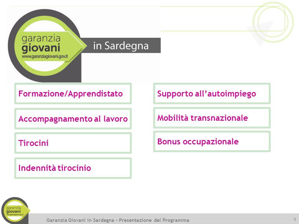 9 Garanzia Giovani in Sardegna – Presentazione del Programma Formazione/Apprendistato Accompagnamento al lavoro Tirocini Supporto all'autoimpiego Mobi