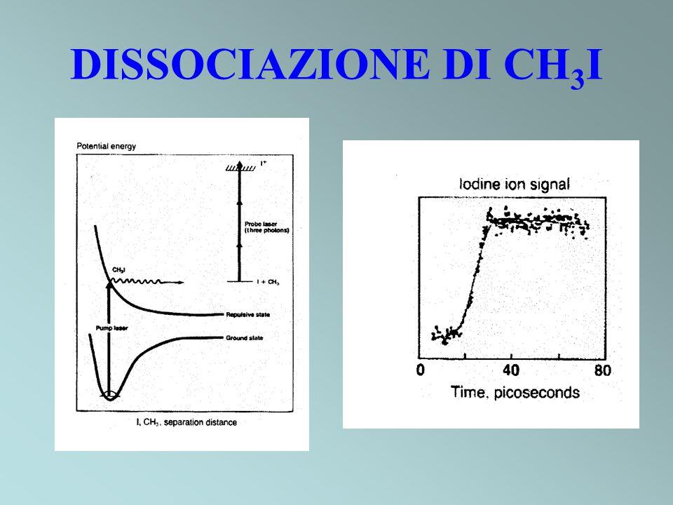 DISSOCIAZIONE DI CH 3 I