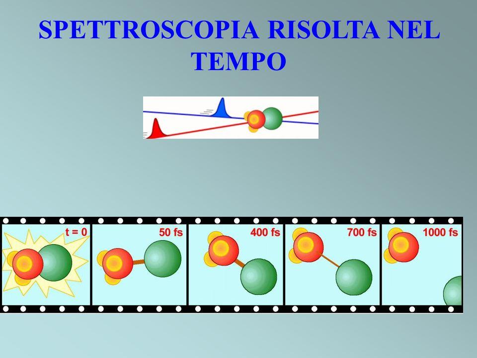 SPETTROSCOPIA RISOLTA NEL TEMPO