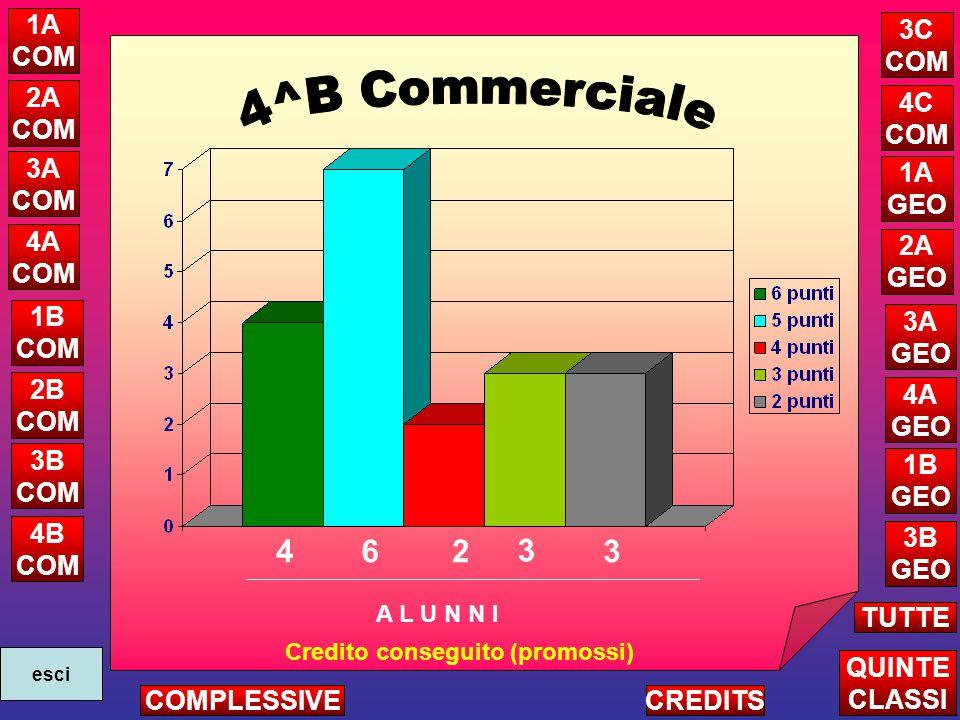 462 Credito conseguito (promossi) 3 3 A L U N N I 1A COM 2A COM 3A COM 4A COM 1B COM 2B COM 3B COM 4B COM 4C COM 1A GEO 2A GEO 3A GEO 4A GEO 1B GEO 3B