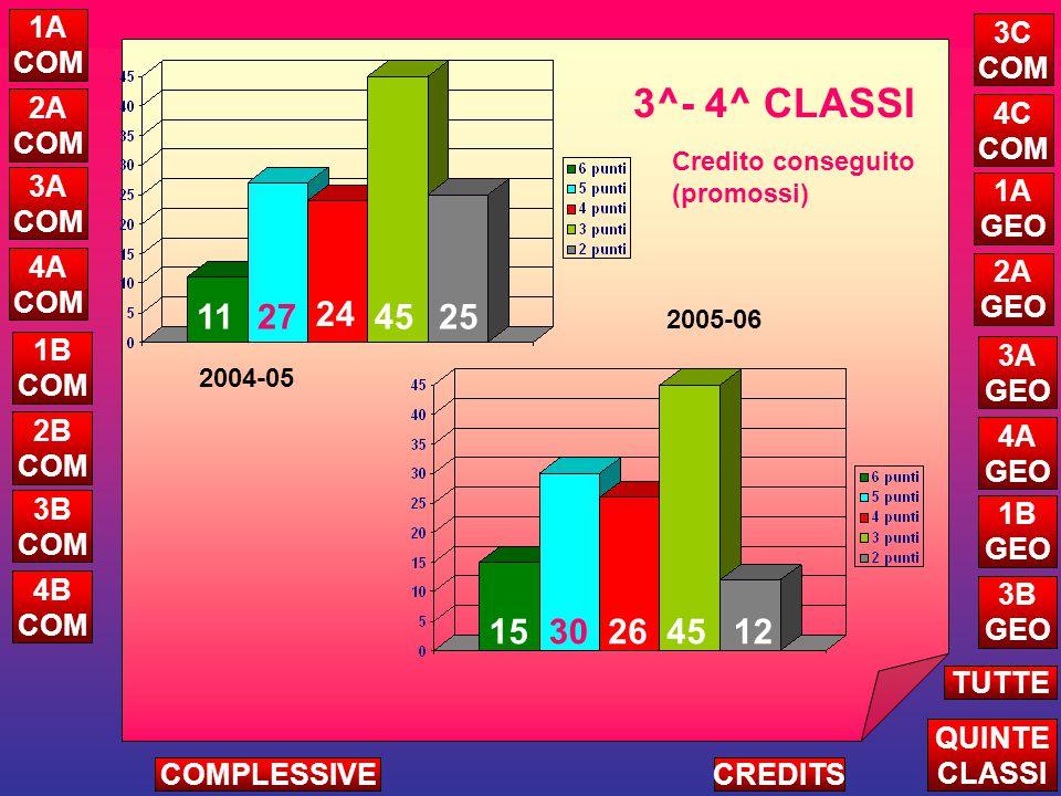 Credito conseguito (promossi) 1A COM 2A COM 3A COM 4A COM 1B COM 2B COM 3B COM 4B COM 4C COM 1A GEO 2A GEO 3A GEO 4A GEO 1B GEO 3B GEO QUINTE CLASSI TUTTE CREDITSCOMPLESSIVE 3C COM 3^- 4^ CLASSI 2004-05 2005-06 1530264512 1127 24 4525