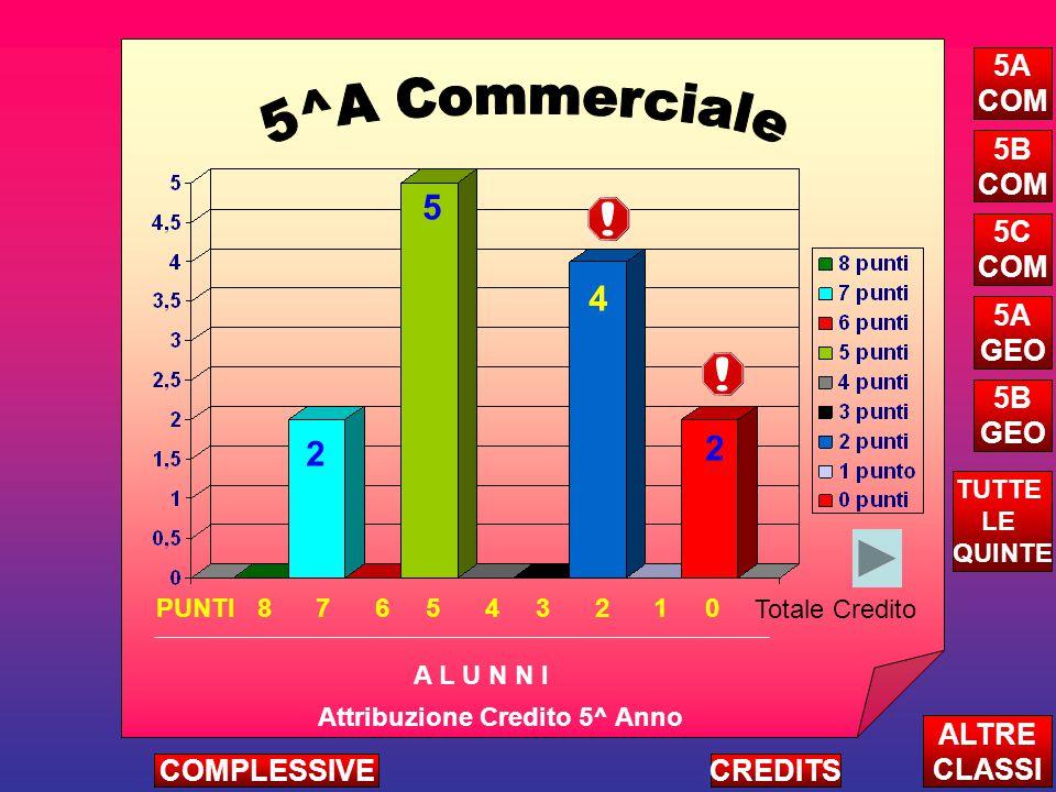 Attribuzione Credito 5^ Anno A L U N N I ALTRE CLASSI TUTTE LE QUINTE CREDITSCOMPLESSIVE 5A COM 5B COM 5C COM 5A GEO 5B GEO 2 5 4 2 PUNTI 8 7 6 5 4 3