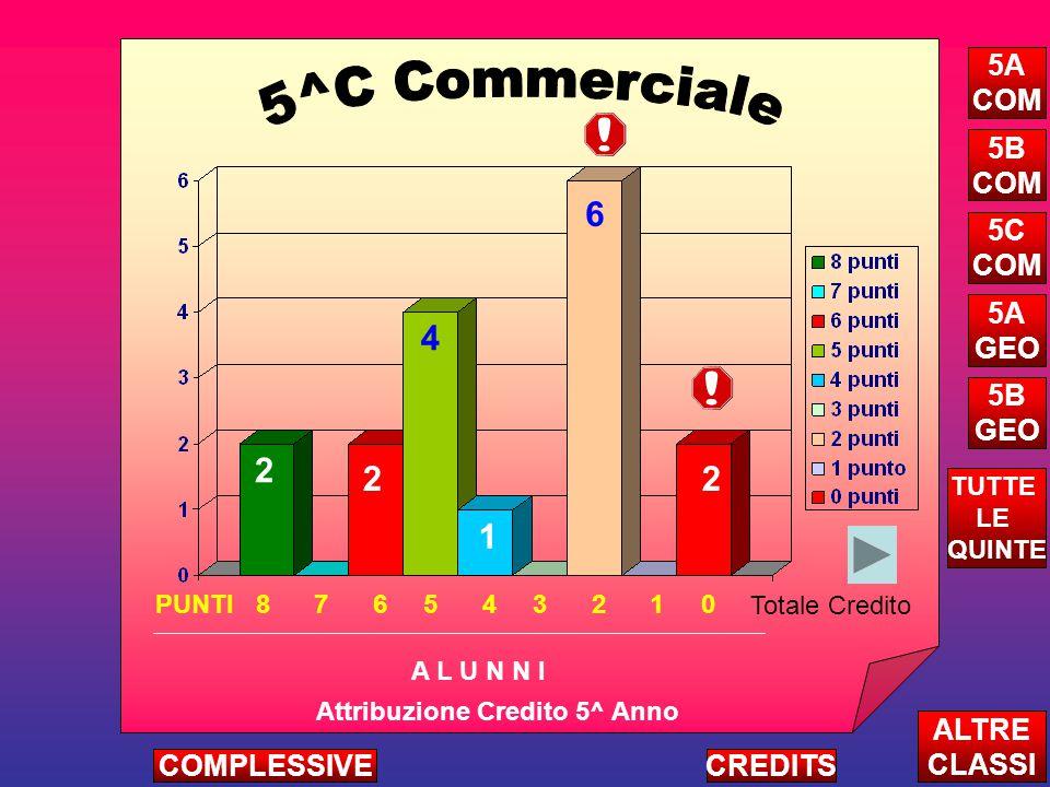 2 Attribuzione Credito 5^ Anno A L U N N I ALTRE CLASSI TUTTE LE QUINTE CREDITSCOMPLESSIVE 5A COM 5B COM 5C COM 5A GEO 5B GEO PUNTI 8 7 6 5 4 3 2 1 0