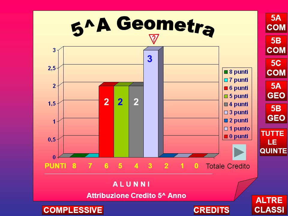 22 3 2 Attribuzione Credito 5^ Anno A L U N N I ALTRE CLASSI TUTTE LE QUINTE CREDITSCOMPLESSIVE 5A COM 5B COM 5C COM 5A GEO 5B GEO PUNTI 8 7 6 5 4 3 2