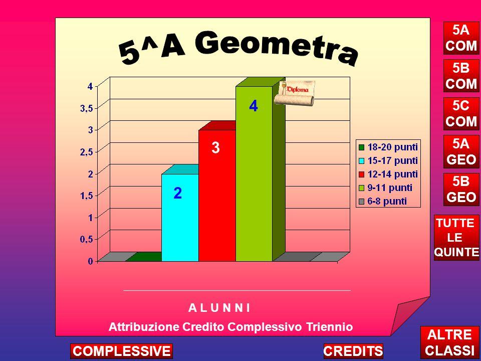 2 3 4 Attribuzione Credito Complessivo Triennio A L U N N I ALTRE CLASSI TUTTE LE QUINTE CREDITSCOMPLESSIVE 5A COM 5B COM 5C COM 5A GEO 5B GEO