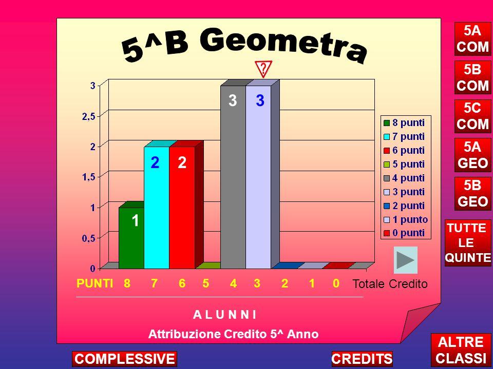 1 2 33 2 Attribuzione Credito 5^ Anno A L U N N I ALTRE CLASSI TUTTE LE QUINTE CREDITSCOMPLESSIVE 5A COM 5B COM 5C COM 5A GEO 5B GEO PUNTI 8 7 6 5 4 3