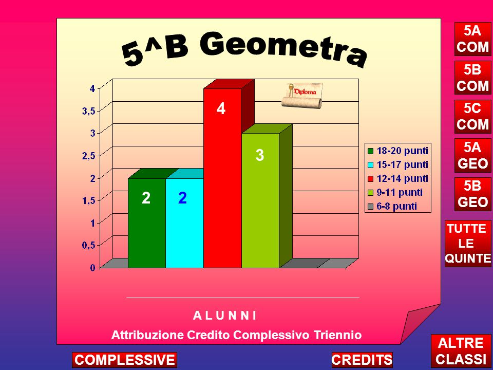 22 4 3 Attribuzione Credito Complessivo Triennio A L U N N I ALTRE CLASSI TUTTE LE QUINTE CREDITSCOMPLESSIVE 5A COM 5B COM 5C COM 5A GEO 5B GEO