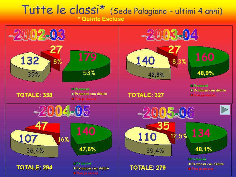 Tutte le classi* (Sede Palagiano – ultimi 4 anni) 179 132 27 53% 39% 8% 160 140 27 8,3% 42,8% 48,9% 140 107 47 47,6% 36,4% 16% * Quinte Escluse 35 134 110 48,1% 39,4% 12,5% TOTALE: 294 TOTALE: 279 TOTALE: 338TOTALE: 327