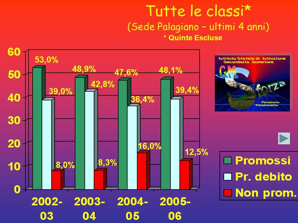 53,0% 39,0% 8,0% 48,9% 42,8% 8,3% 47,6% 36,4% 16,0% Tutte le classi* (Sede Palagiano – ultimi 4 anni) * Quinte Escluse 48,1% 39,4% 12,5%