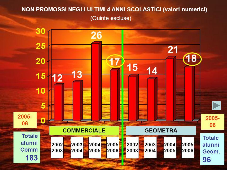 COMMERCIALEGEOMETRA NON PROMOSSI NEGLI ULTIMI 4 ANNI SCOLASTICI (valori numerici) 12 13 26 15 14 21 17 18 (Quinte escluse) Totale alunni Comm 183 Totale alunni Geom.