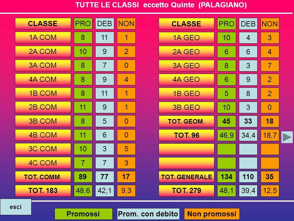 TUTTE LE CLASSI eccetto Quinte (PALAGIANO) CLASSEPRODEBNON 1A COM8111 2A COM1092 3A COM870 4A COM894 1B COM8111 2B COM1191 3B COM850 4B COM1160 3C COM1035 4C COM773 TOT.