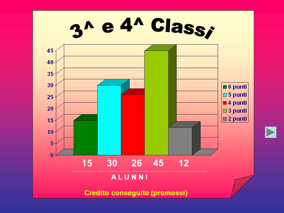 153026 Credito conseguito (promossi) 45 12 A L U N N I