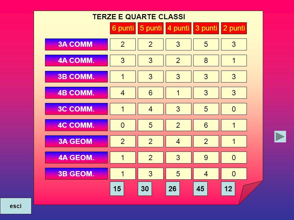 3A COMM. 4A COMM. 3B COMM. 4B COMM. 3C COMM. 4C COMM.