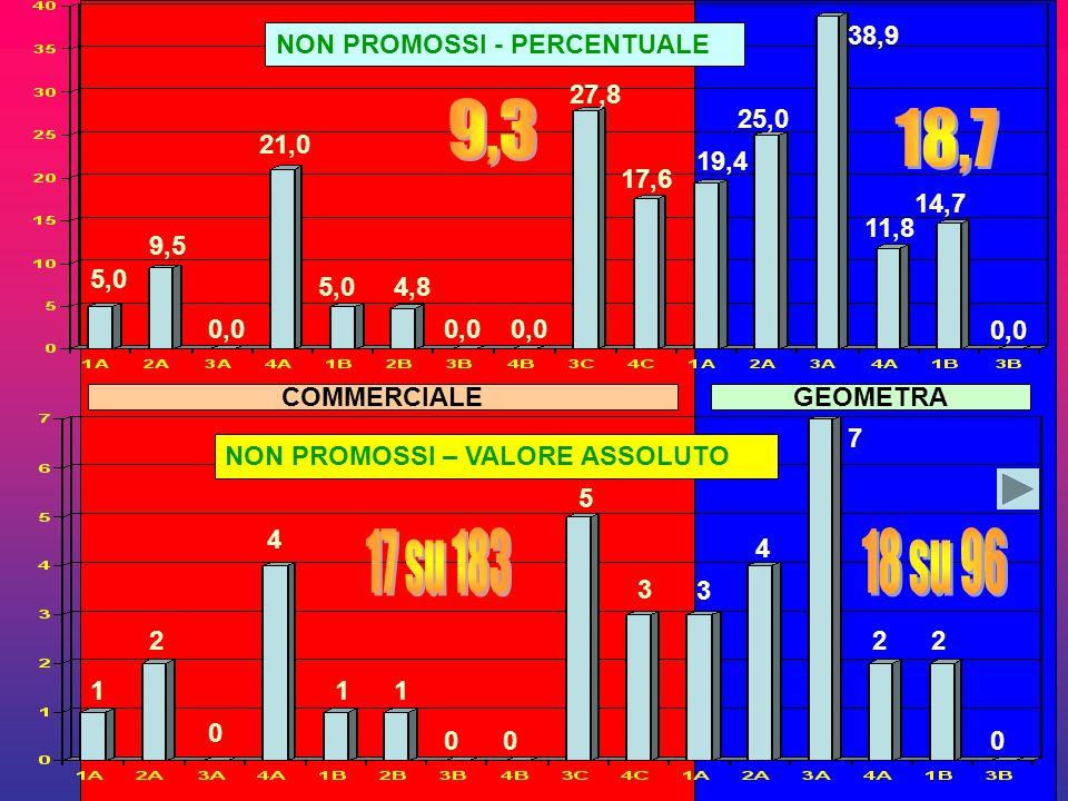 NON PROMOSSI - PERCENTUALE COMMERCIALEGEOMETRA NON PROMOSSI – VALORE ASSOLUTO 1 2 0 4 11 00 5 3 3 4 7 22 0 5,0 9,5 0,0 21,0 5,04,8 0,0 27,8 17,6 19,4