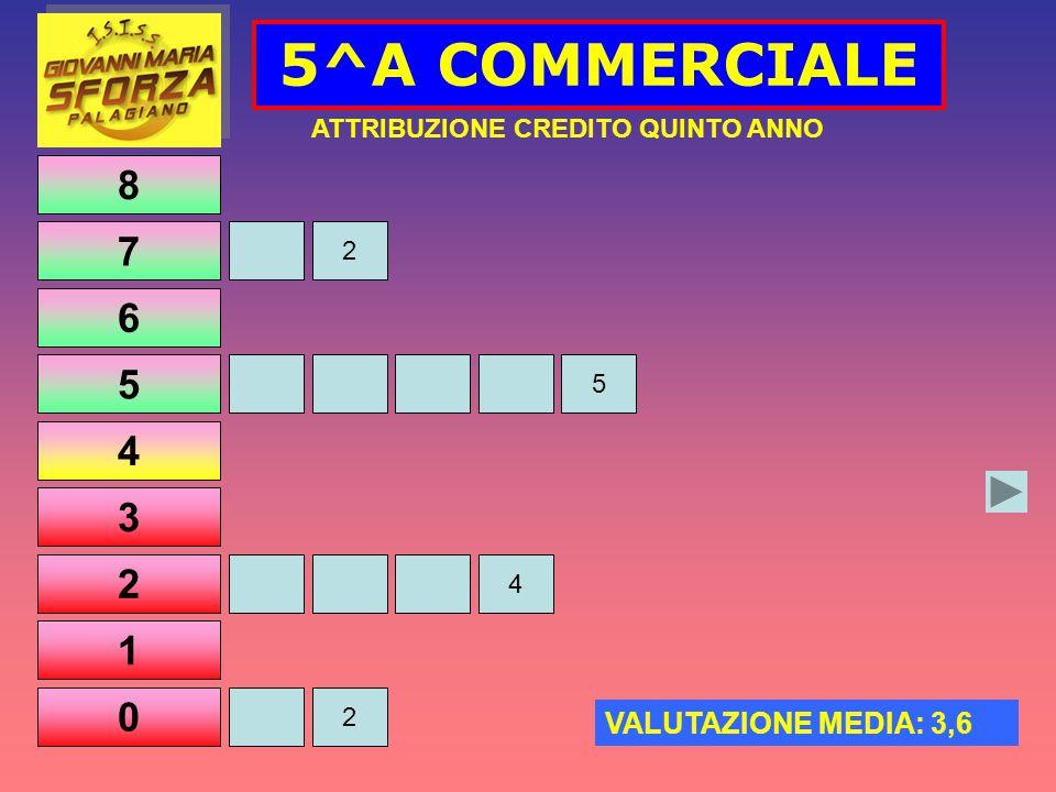 8 7 6 5 4 3 2 1 0 5^A COMMERCIALE 2 5 4 2 ATTRIBUZIONE CREDITO QUINTO ANNO VALUTAZIONE MEDIA: 3,6