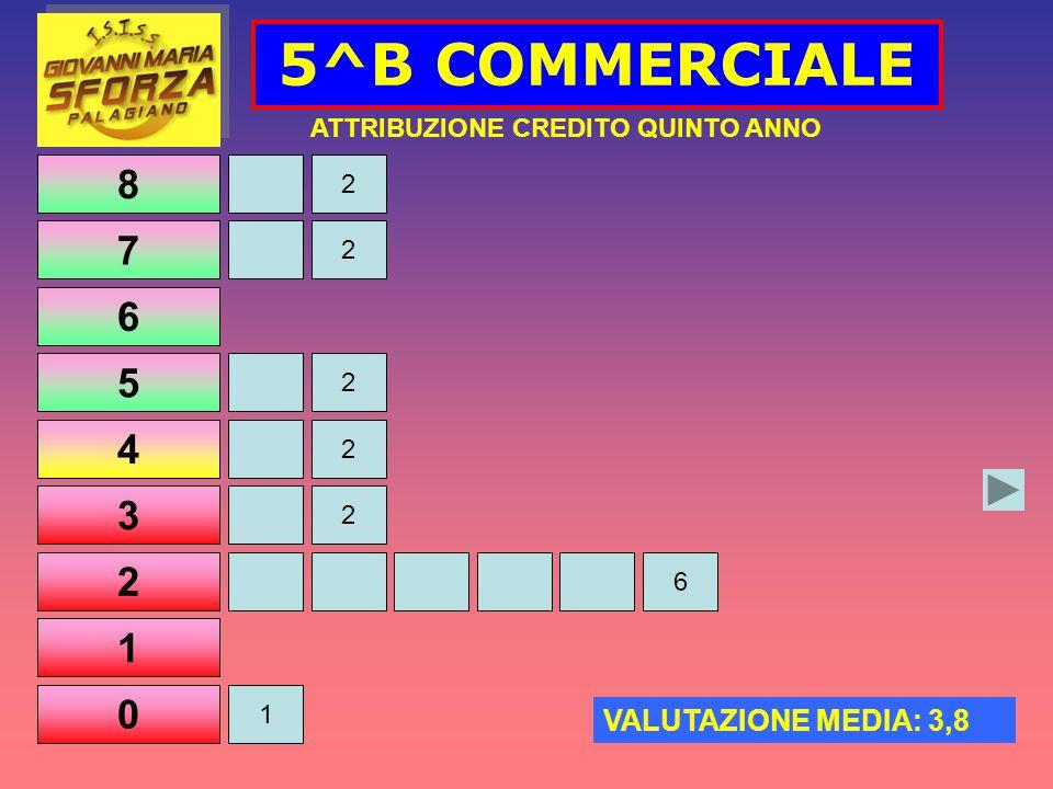 8 7 6 5 4 3 2 1 0 5^B COMMERCIALE 2 2 2 1 ATTRIBUZIONE CREDITO QUINTO ANNO VALUTAZIONE MEDIA: 3,8 2 2 6