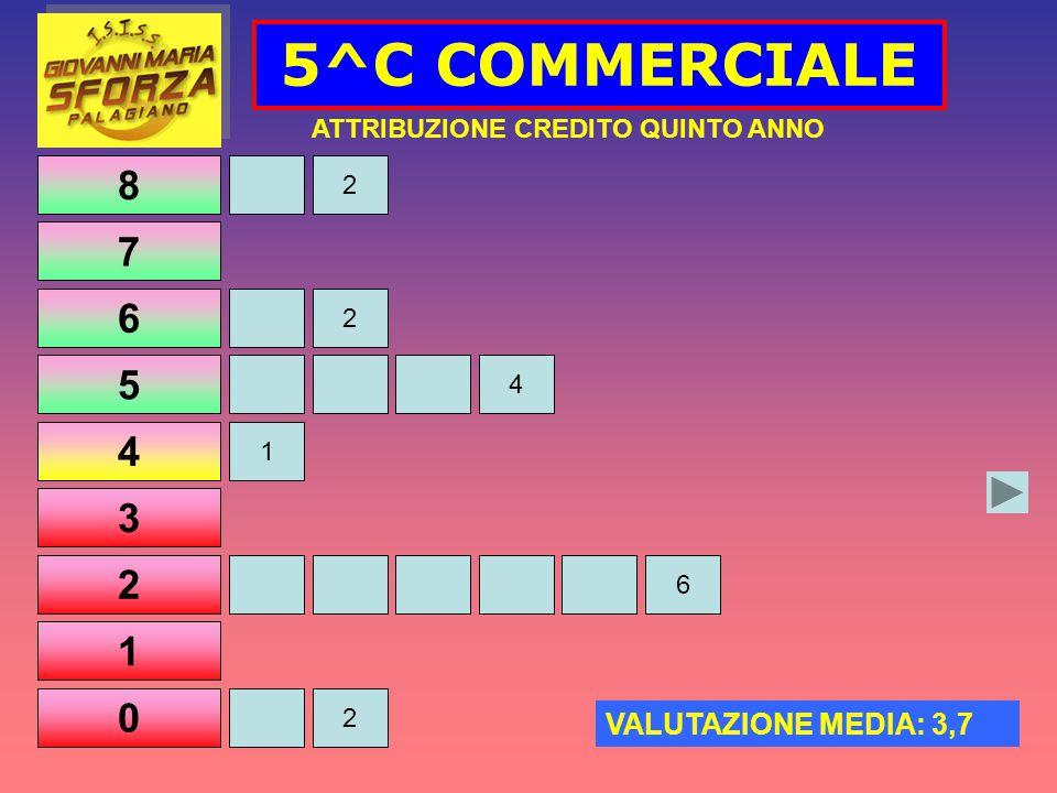 8 7 6 5 4 3 2 1 0 5^C COMMERCIALE 2 4 1 2 ATTRIBUZIONE CREDITO QUINTO ANNO VALUTAZIONE MEDIA: 3,7 2 6