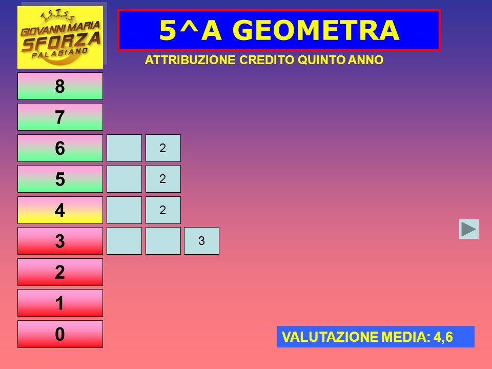8 7 6 5 4 3 2 1 0 5^A GEOMETRA 2 2 2 3 ATTRIBUZIONE CREDITO QUINTO ANNO VALUTAZIONE MEDIA: 4,6