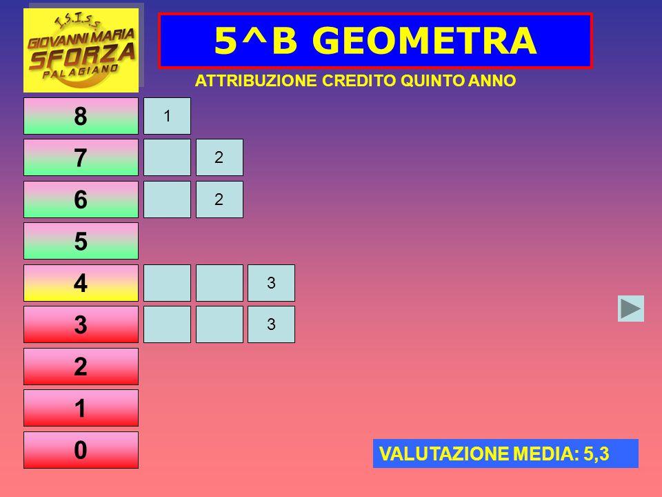 8 7 6 5 4 3 2 1 0 5^B GEOMETRA 2 2 1 3 ATTRIBUZIONE CREDITO QUINTO ANNO VALUTAZIONE MEDIA: 5,3 3