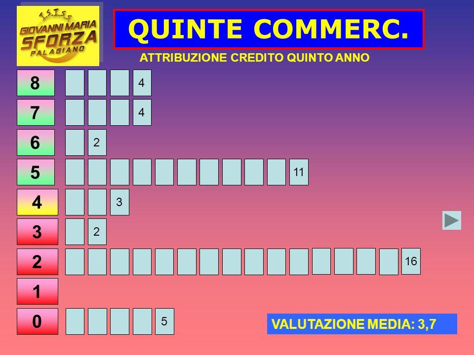 8 7 6 5 4 3 2 1 0 QUINTE COMMERC. ATTRIBUZIONE CREDITO QUINTO ANNO VALUTAZIONE MEDIA: 3,7 4 4 2 11 3 2 16 5