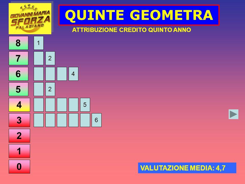 QUINTE GEOMETRA ATTRIBUZIONE CREDITO QUINTO ANNO VALUTAZIONE MEDIA: 4,7 8 7 6 5 4 3 2 1 0 1 2 4 2 5 6