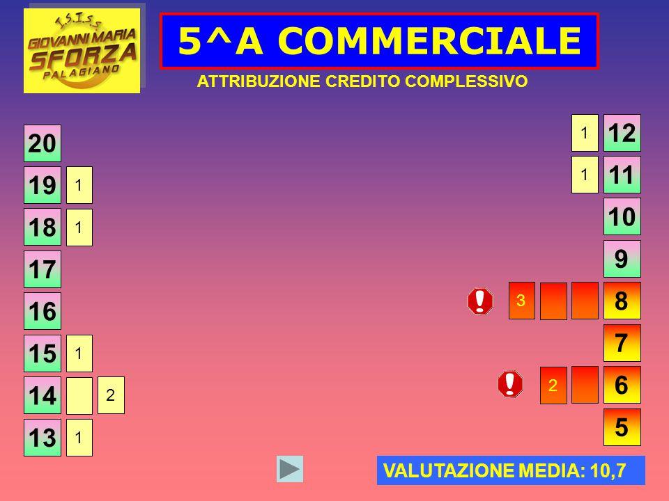 20 5^A COMMERCIALE ATTRIBUZIONE CREDITO COMPLESSIVO VALUTAZIONE MEDIA: 10,7 19 18 17 16 15 14 13 12 11 10 9 8 7 6 5 1 1 1 2 1 1 1 3 2