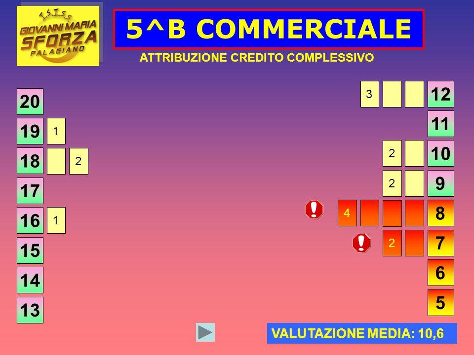 5^B COMMERCIALE ATTRIBUZIONE CREDITO COMPLESSIVO 20 VALUTAZIONE MEDIA: 10,6 19 18 17 16 15 14 13 12 11 10 9 8 7 6 5 1 2 1 3 2 2 4 2