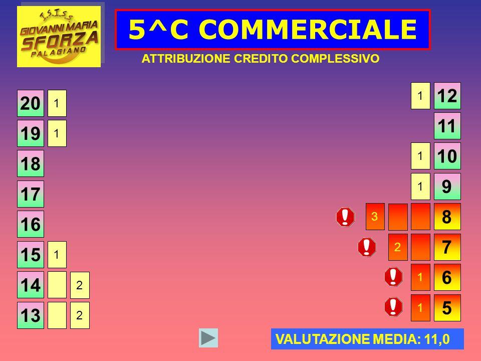 5^C COMMERCIALE ATTRIBUZIONE CREDITO COMPLESSIVO 20 VALUTAZIONE MEDIA: 11,0 19 18 17 16 15 14 13 12 11 10 9 8 7 6 5 1 1 1 2 2 1 1 1 3 2 1 1