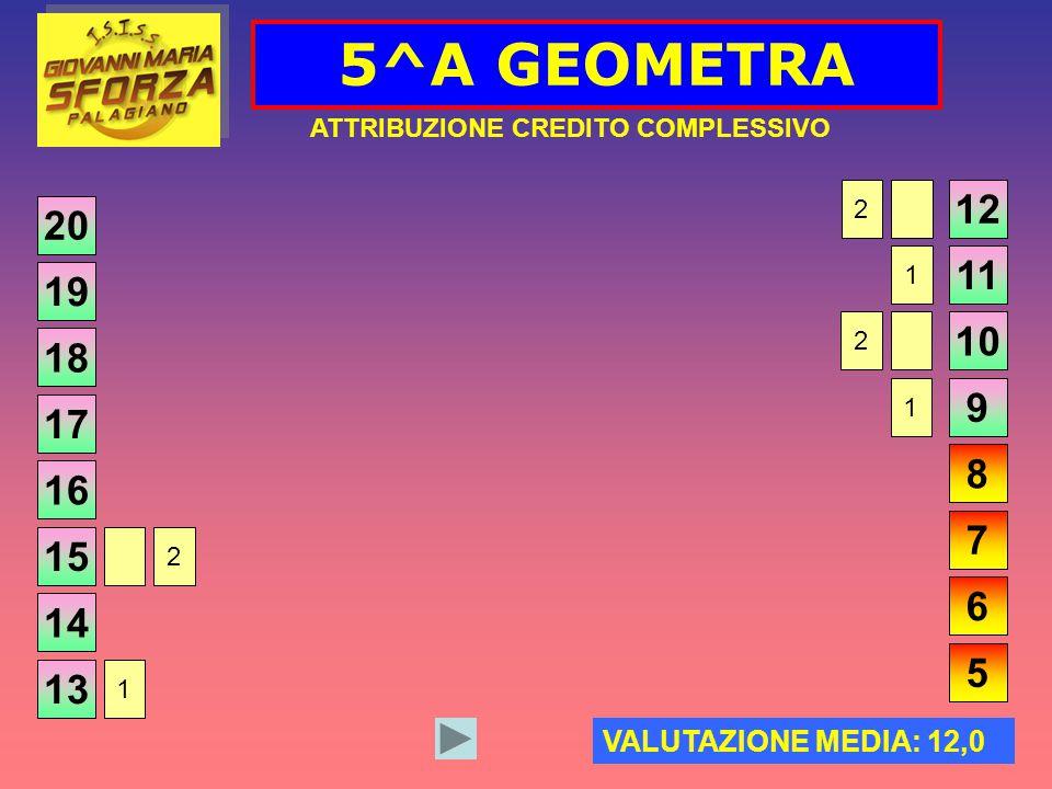 5^A GEOMETRA ATTRIBUZIONE CREDITO COMPLESSIVO 20 VALUTAZIONE MEDIA: 12,0 19 18 17 16 15 14 13 12 11 10 9 8 7 6 5 2 1 2 1 2 1