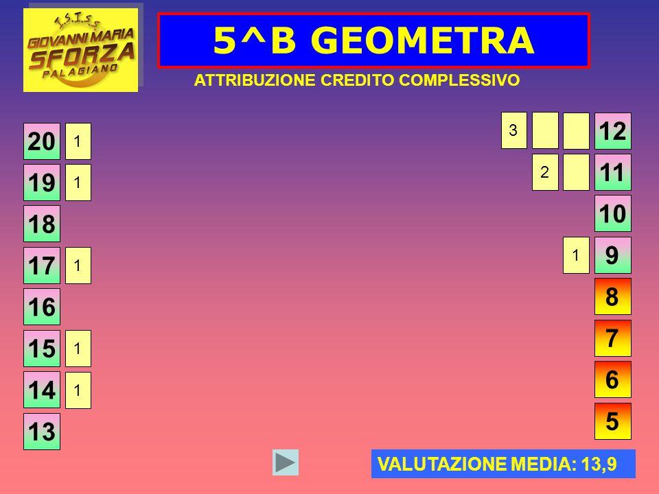 5^B GEOMETRA ATTRIBUZIONE CREDITO COMPLESSIVO 20 VALUTAZIONE MEDIA: 13,9 19 18 17 16 15 14 13 12 11 10 9 8 7 6 5 1 1 1 1 1 3 2 1