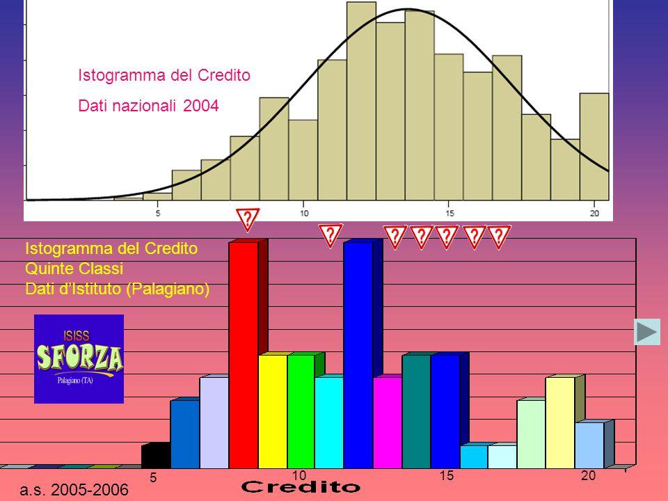 Istogramma del Credito Dati nazionali 2004 a.s. 2005-2006 5 101520 Istogramma del Credito Quinte Classi Dati d'Istituto (Palagiano)