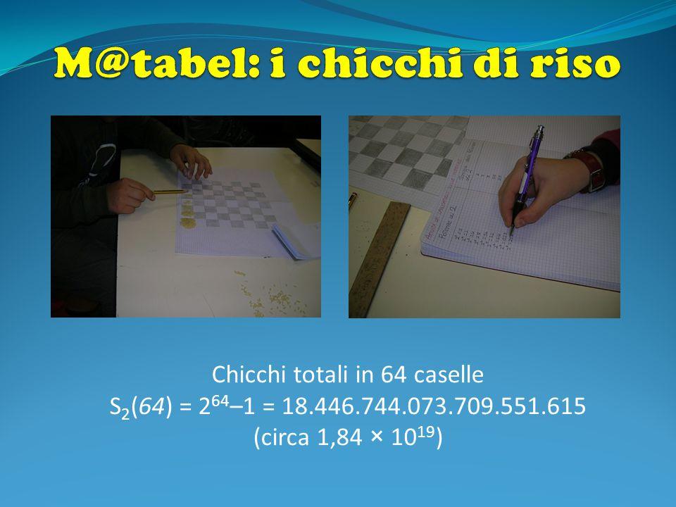 Chicchi totali in 64 caselle S 2 (64) = 2 64 –1 = 18.446.744.073.709.551.615 (circa 1,84 × 10 19 )