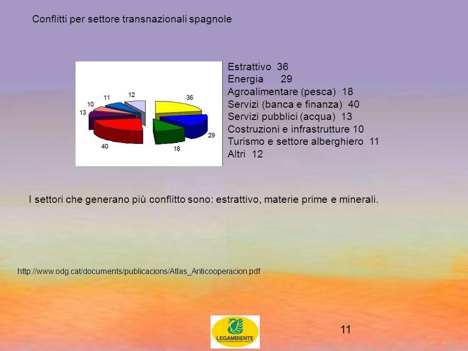 11 Conflitti per settore transnazionali spagnole http://www.odg.cat/documents/publicacions/Atlas_Anticooperacion.pdf Estrattivo 36 Energia 29 Agroalimentare (pesca) 18 Servizi (banca e finanza) 40 Servizi pubblici (acqua) 13 Costruzioni e infrastrutture 10 Turismo e settore alberghiero 11 Altri 12 I settori che generano più conflitto sono: estrattivo, materie prime e minerali.