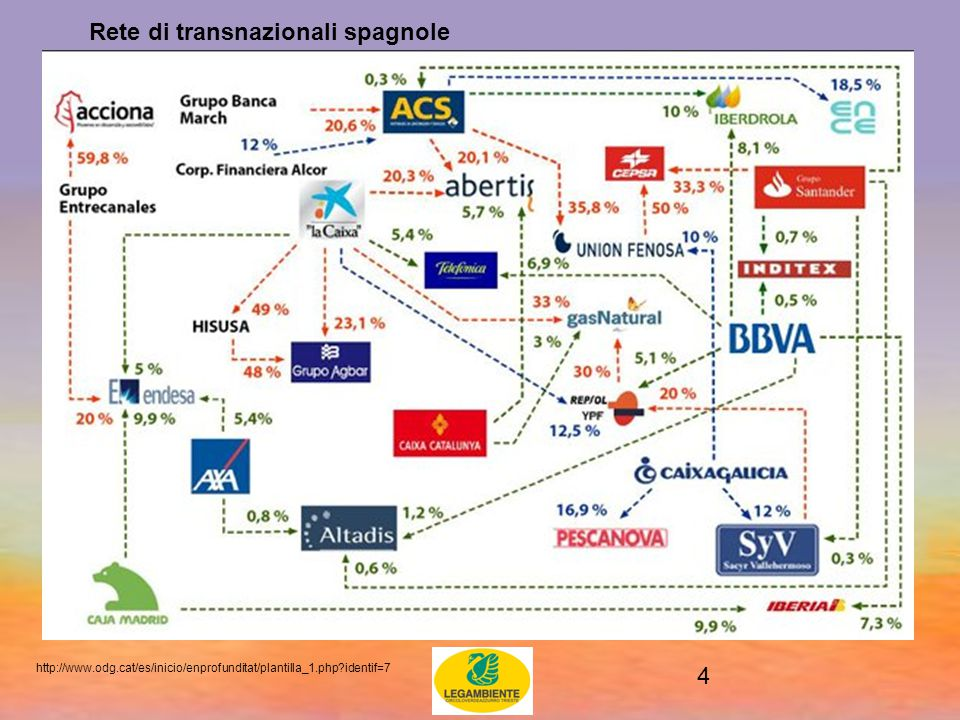 4 http://www.odg.cat/es/inicio/enprofunditat/plantilla_1.php identif=7 Rete di transnazionali spagnole