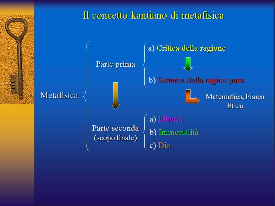 Il concetto kantiano di metafisica Metafisica Parte prima Parte seconda (scopo finale) Critica della ragione a) Critica della ragione Libertà a) Liber