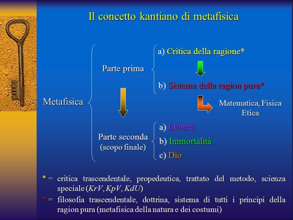 Il concetto kantiano di metafisica Metafisica Parte prima Parte seconda (scopo finale) Critica della ragione* a) Critica della ragione* Libertà a) Lib