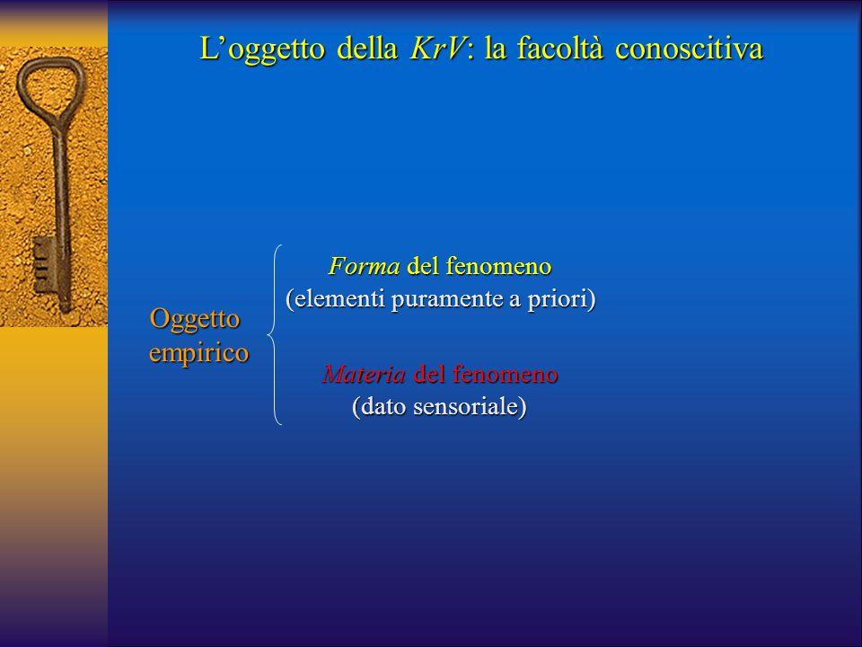 L'oggetto della KrV: la facoltà conoscitiva Forma del fenomeno (elementi puramente a priori) Oggettoempirico Materia del fenomeno (dato sensoriale)