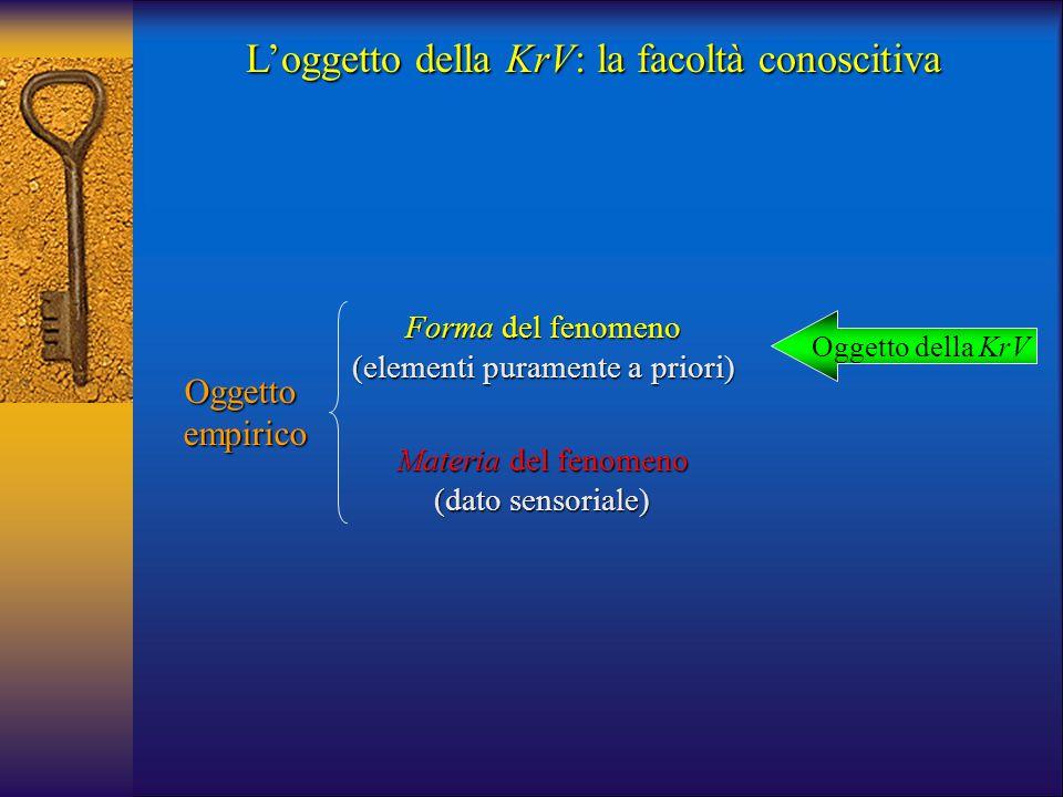 L'oggetto della KrV: la facoltà conoscitiva Forma del fenomeno (elementi puramente a priori) Oggettoempirico Materia del fenomeno (dato sensoriale) Og
