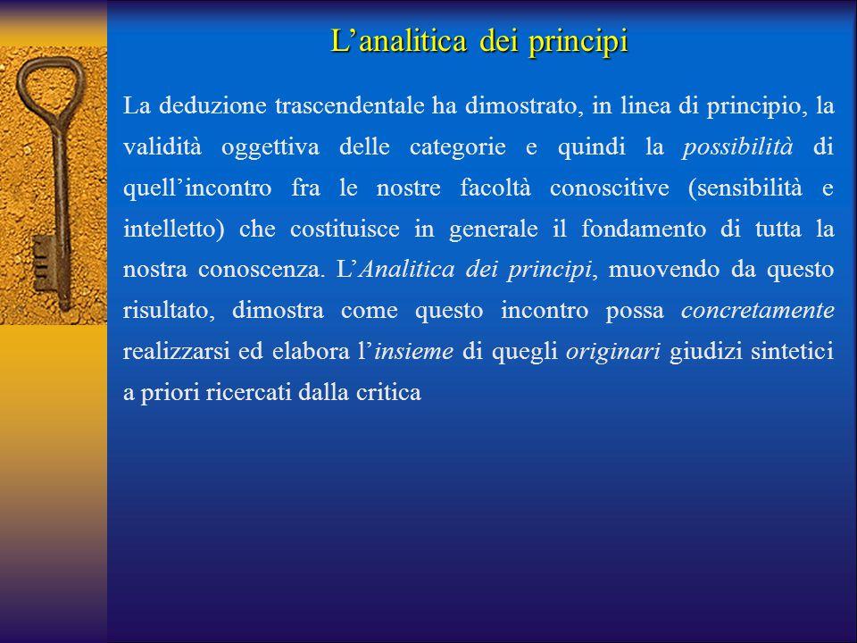 L'analitica dei principi La deduzione trascendentale ha dimostrato, in linea di principio, la validità oggettiva delle categorie e quindi la possibili