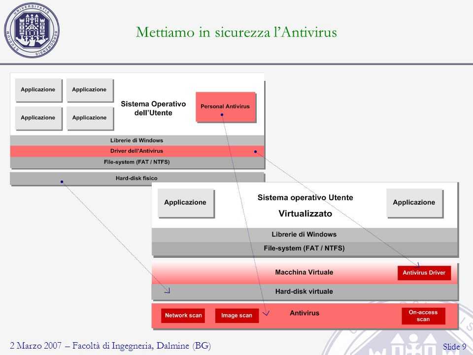 2 Marzo 2007 – Facoltà di Ingegneria, Dalmine (BG) Slide 10 Tre tipologie di Antivirus On-access scan: scansione in tempo reale dei file acceduti Network scan: scansione automatica delle connessioni di rete; comprese le VPN, alcuni protocolli crittografici (https) e su dispositivi rimuovibili (wireless, UMTS..) Image scan: scansione del sistema utente e protezione copie di backup
